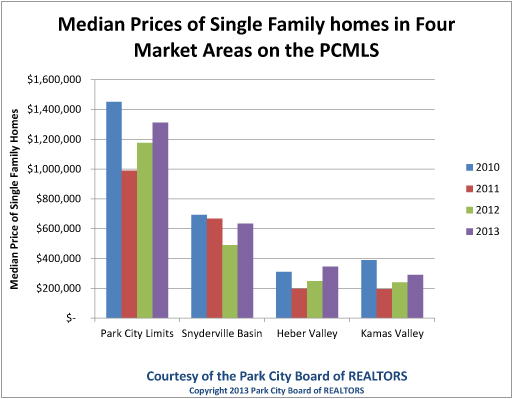 A graph provided by the Park City Board of Realtors depicts the median prices of single family homes in four market regions in the Park City market listing area from 2010 to 2013. Statistics for 2013 only account for the first quarter, running from January through April. Graph provided by Park City Board of Realtors